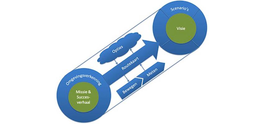Resultaatgerichte aanpak vergroot de wendbaarheid en veranderkracht SW-bedrijven